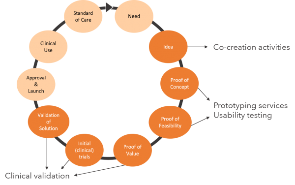 ABOUT__Healthcare-Innovation-Cycle